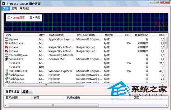 Process Lasso Pro 5.1.0.49 32Bit/64Bit 多国语言官方安装版